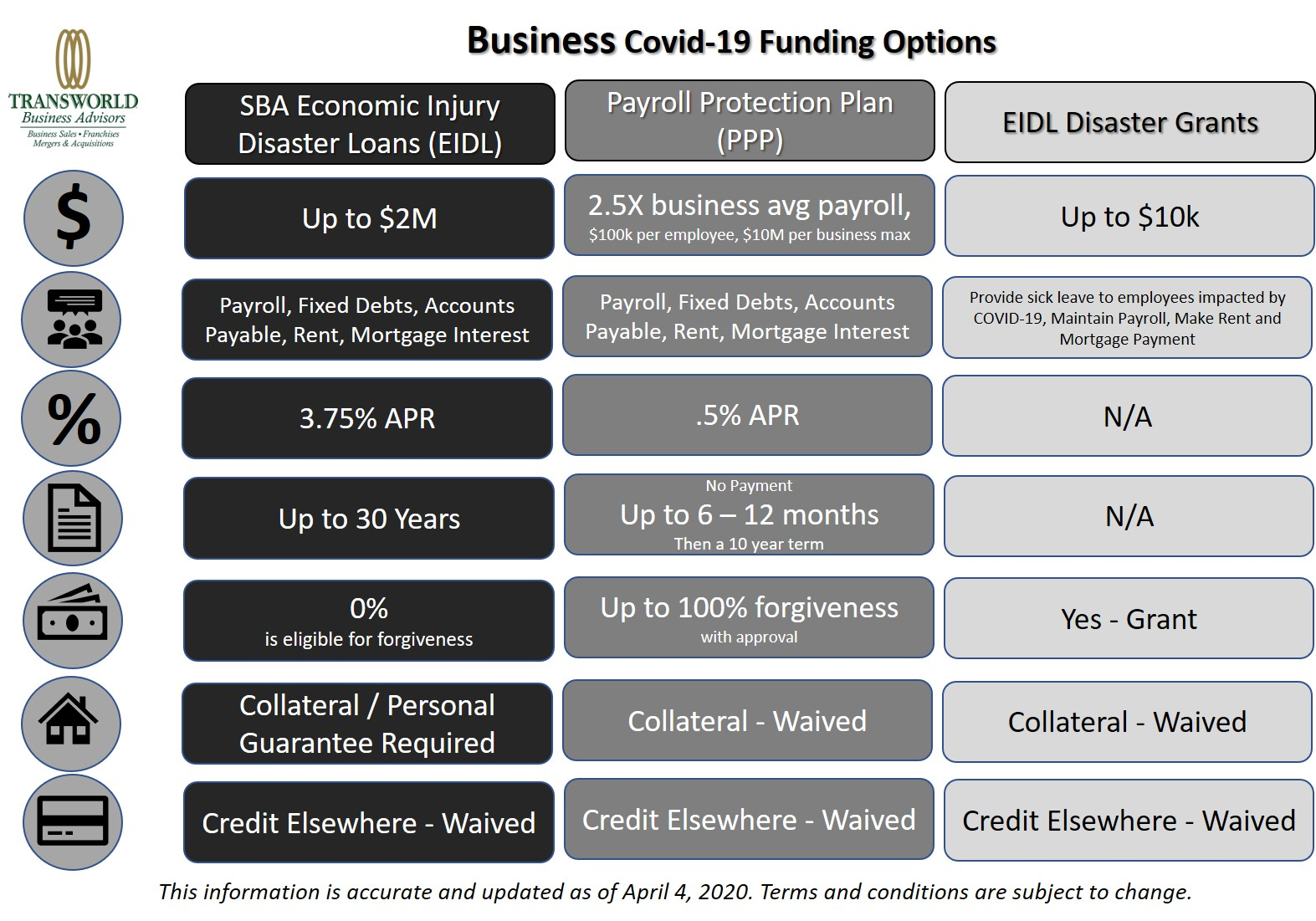 Coronavirus Economic Relief Funding Options