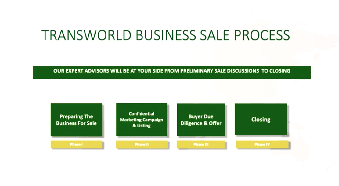 Image for The Process of Selling a Business.