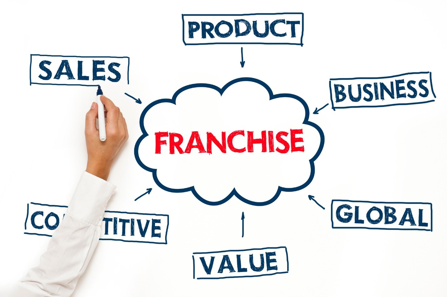 Image for 5 Advantages of Franchising Your Business