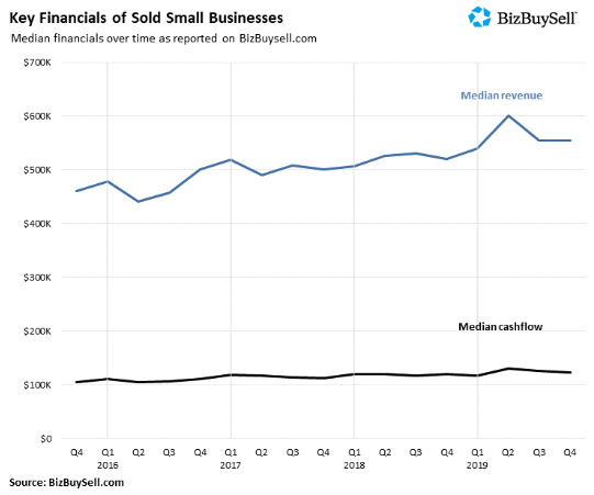Key Financials of a Sold Small Business in the US