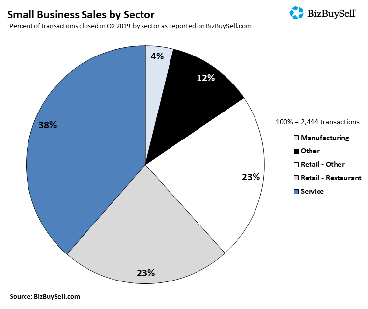 Bizbuysell Q2 2019 Industry Breakdown