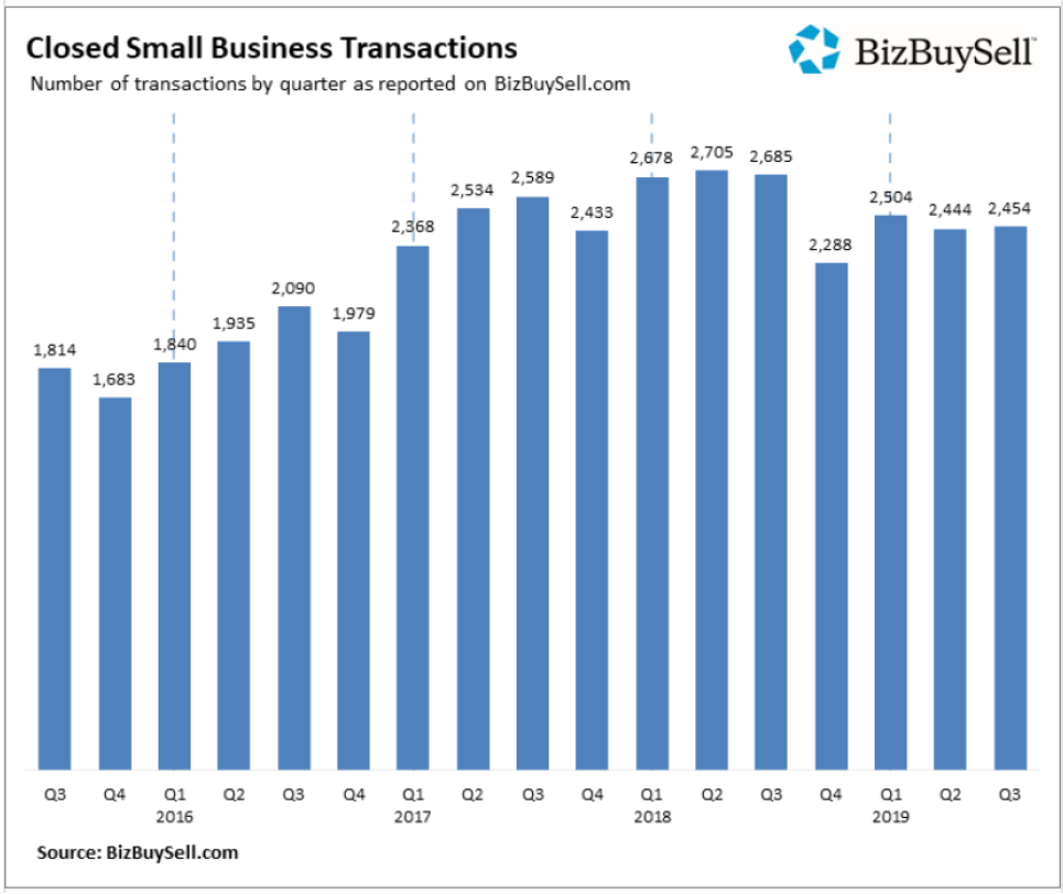 Small Businesses Sold in Q3 2019
