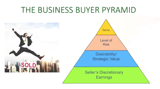 When Selling a Business, Think Like a Buyer