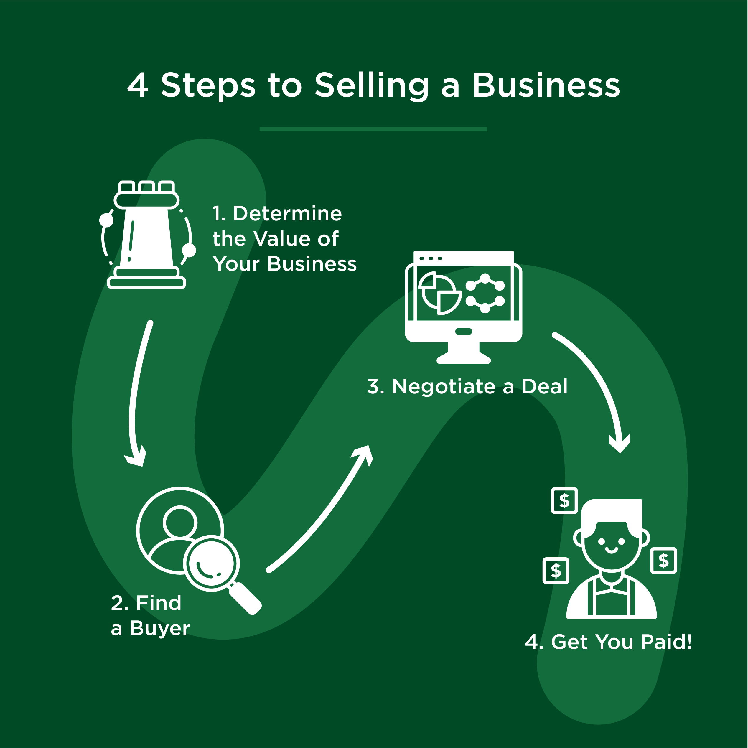 steps to selling a business